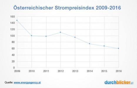 Strompreisindex ÖSPI Österreich