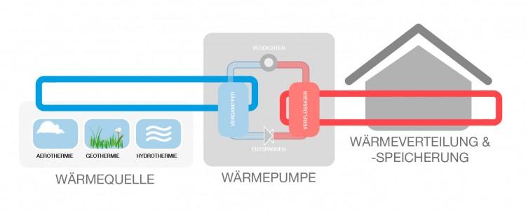 Wärmepumpenstrom Funktionsweise