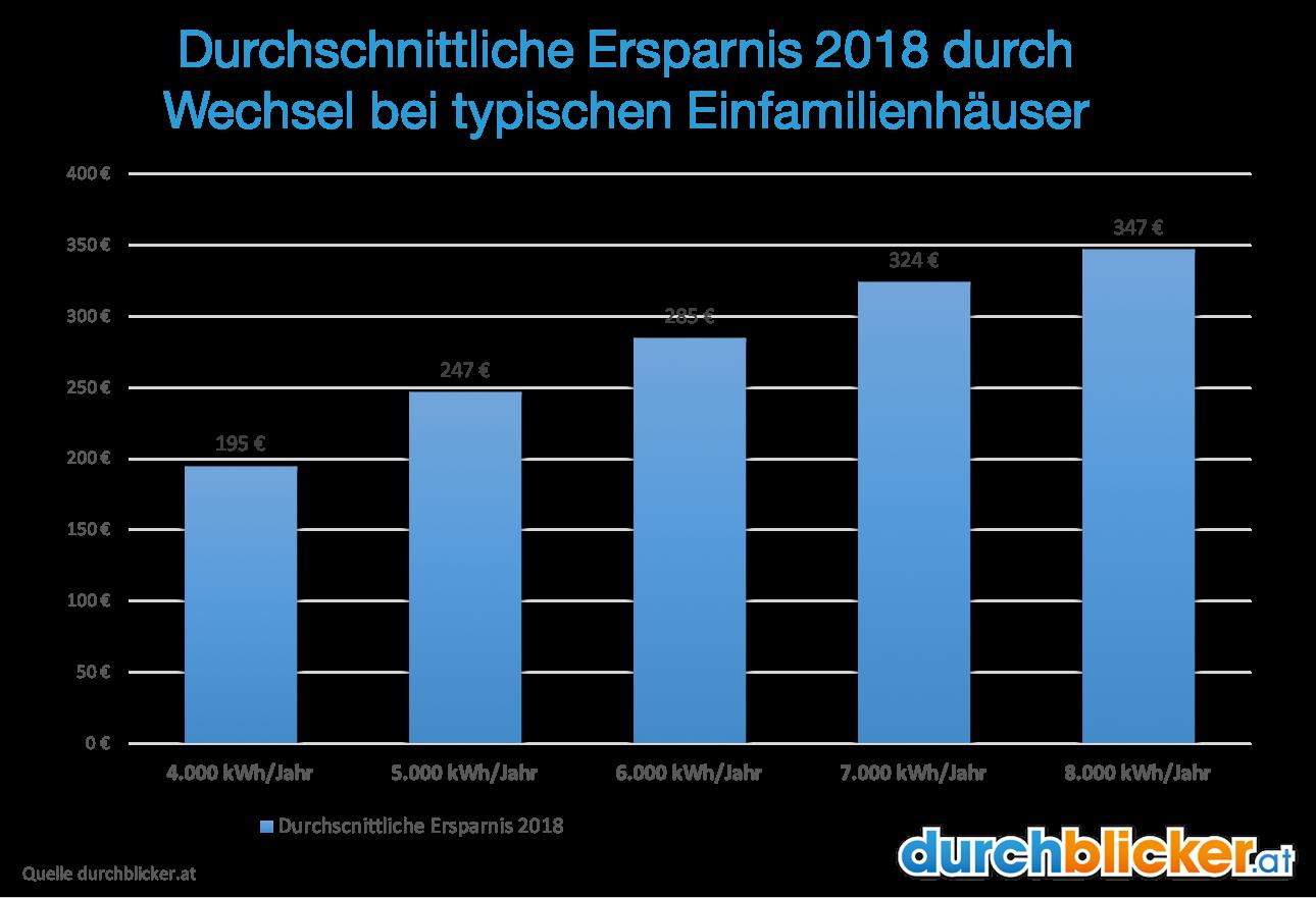 Familien Konnten Sich Durchschnittlich über Eine Ersparnis Von 214 Euro Bei  4.000 KWh Bis 347 Euro