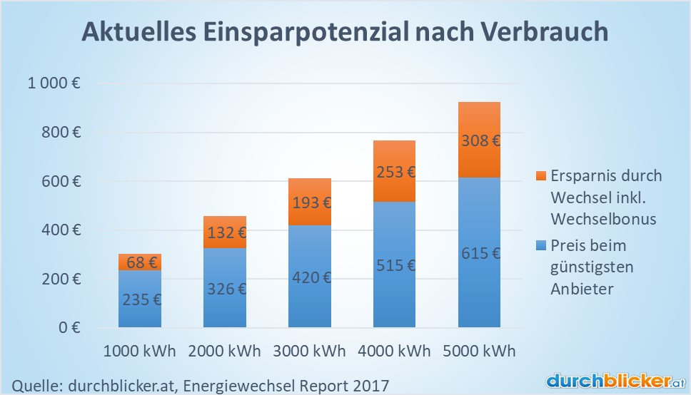 energie sparen stromkosten senken schritten, aktueller strompreis in niederösterreich | durchblicker.at, Design ideen