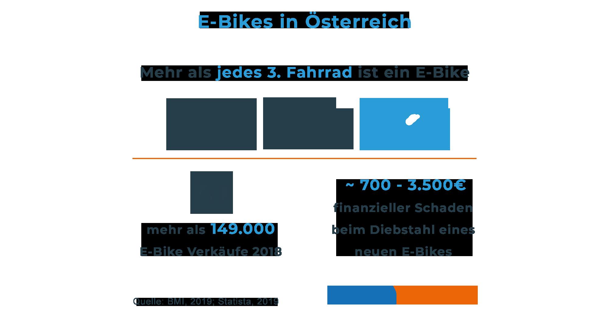So versichern Sie ihr Fahrrad | trend.at