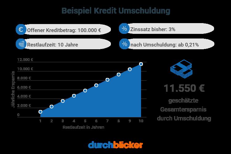 Beispiel Kreditumschuldung