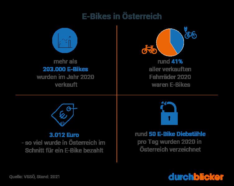 E-Bike Trend in Österreich